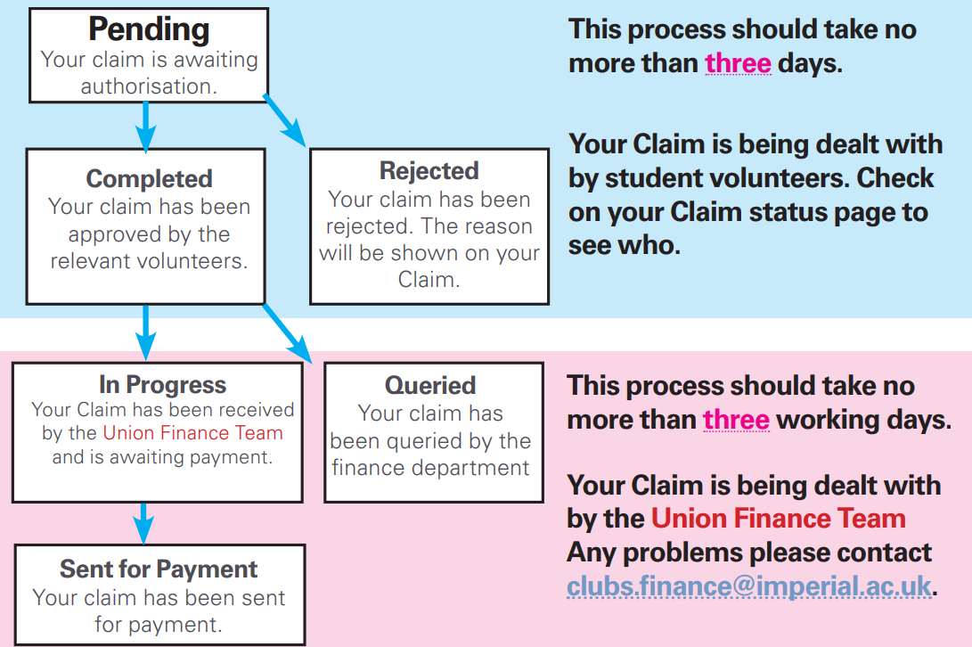 Expense claims | eActivities